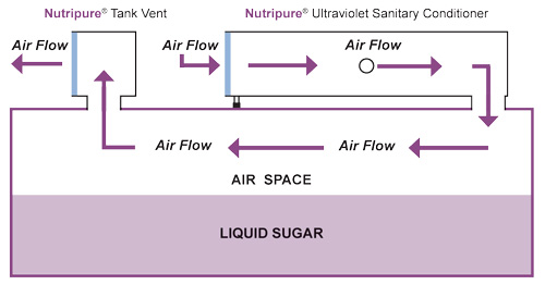 Nutripure Ultraviolet Sanitary Conditioner Principal of operation