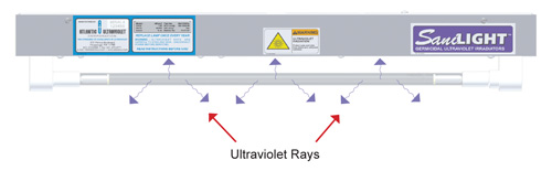 SaniLight Germicidal Ultraviolet Irradiators Principle of Operation