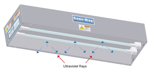 Saniray Germicidal Ultraviolet fixtures Principal of operation