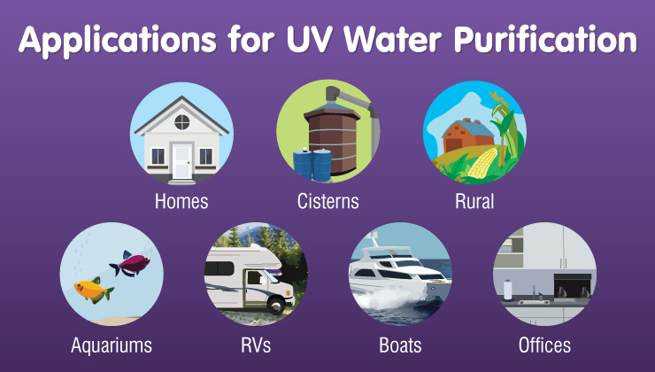 Simple, Safe UV Water Disinfection for Many Applications