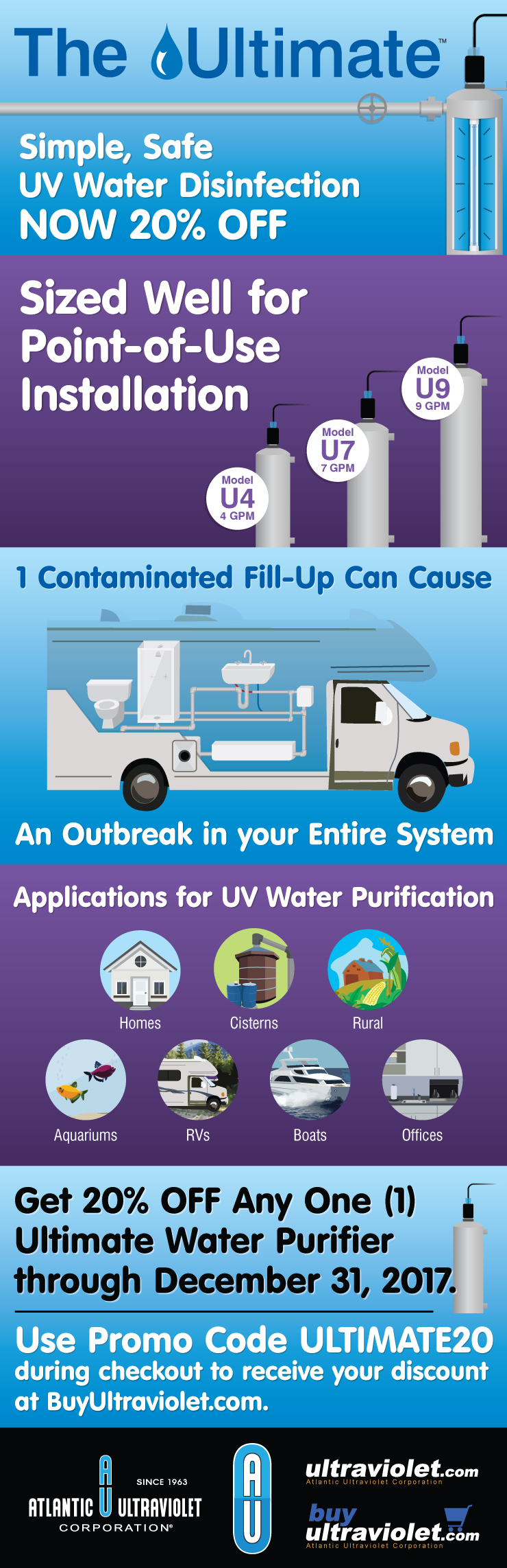 The Ultimate: Simple, Safe UV Water Disinfection Infographic