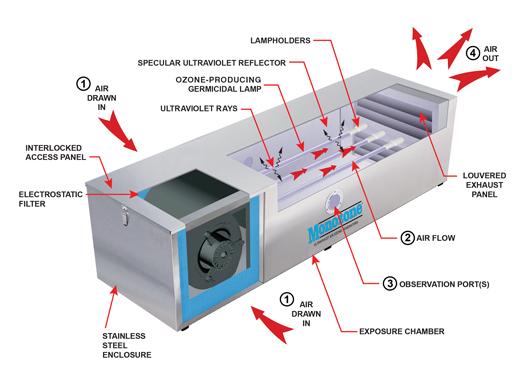 ozone generator  Monozone Ultraviolet Air Ozone Generators