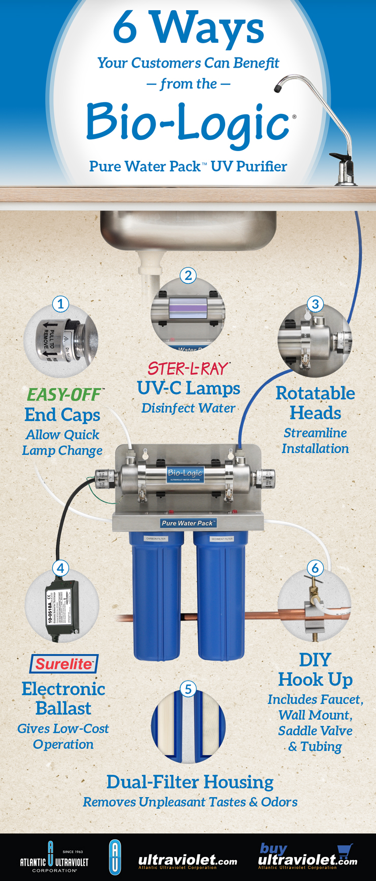 6 Ways Your Customers Benefit from the Bio-Logic Pure Water Pack UV Purifier - Infographic
