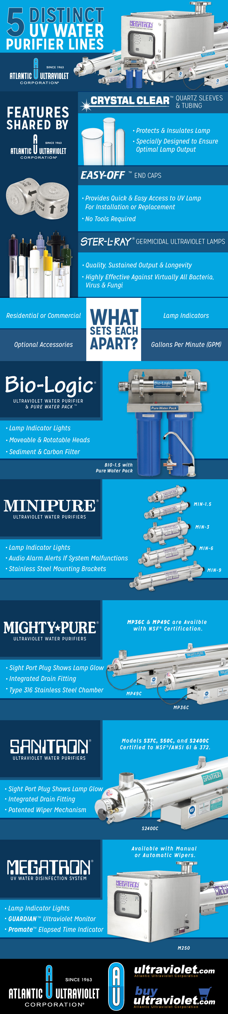 5 Distinct UV Water Purifier Lines Infographic