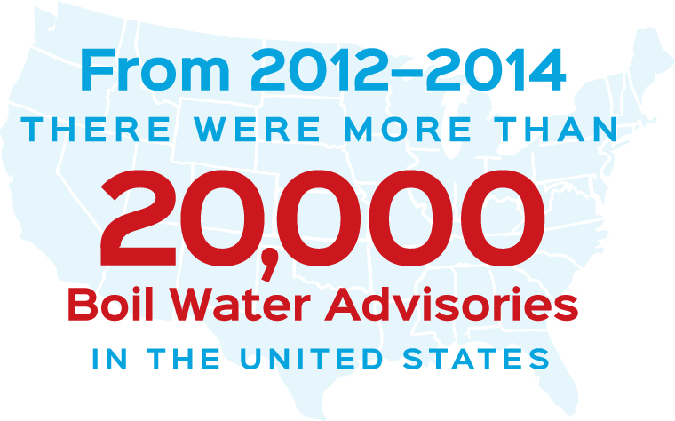 From 2012 to 2014, there were more than 20,000 Boil Water Advisories in the U.S.