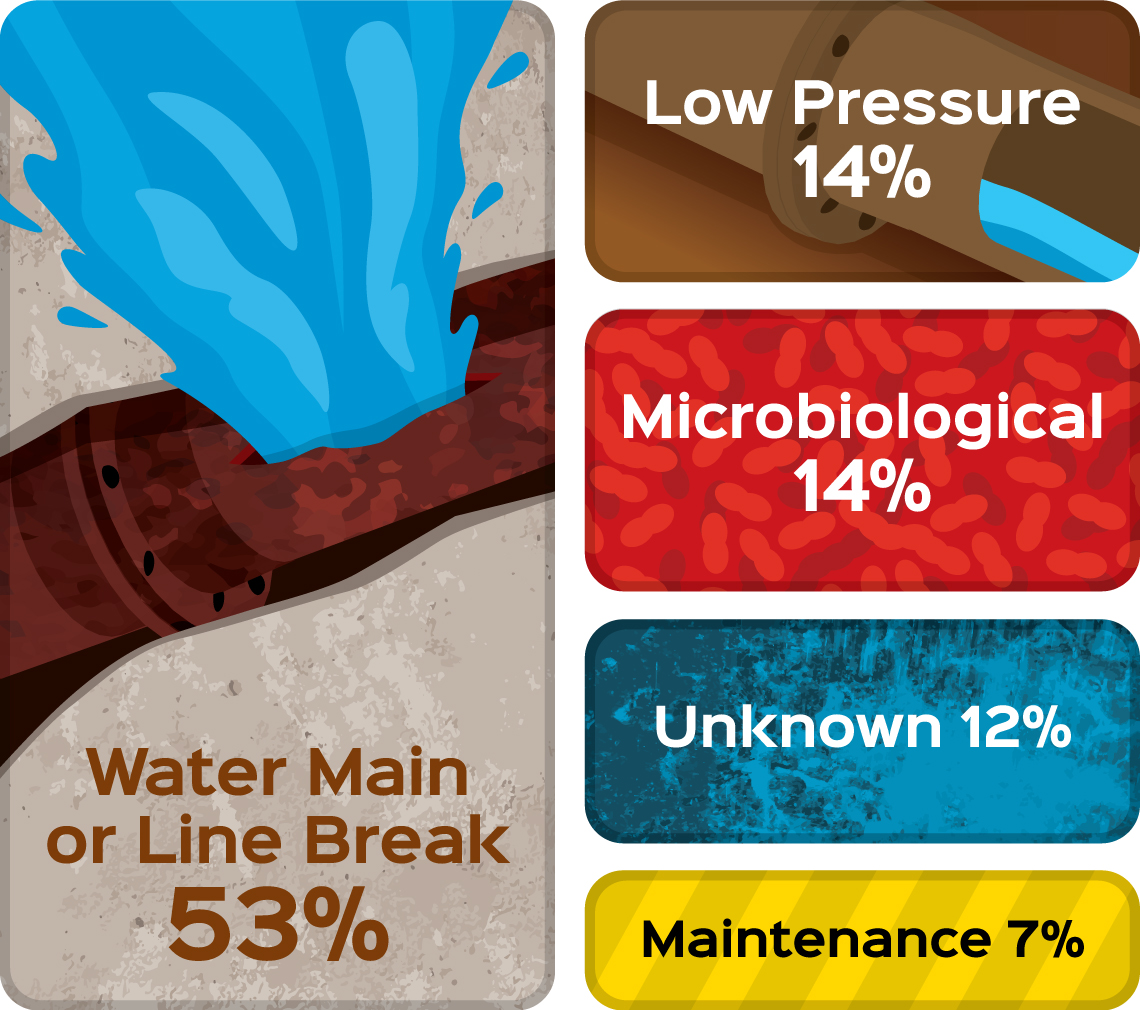Percentages of What Causes Boil Water Advisories