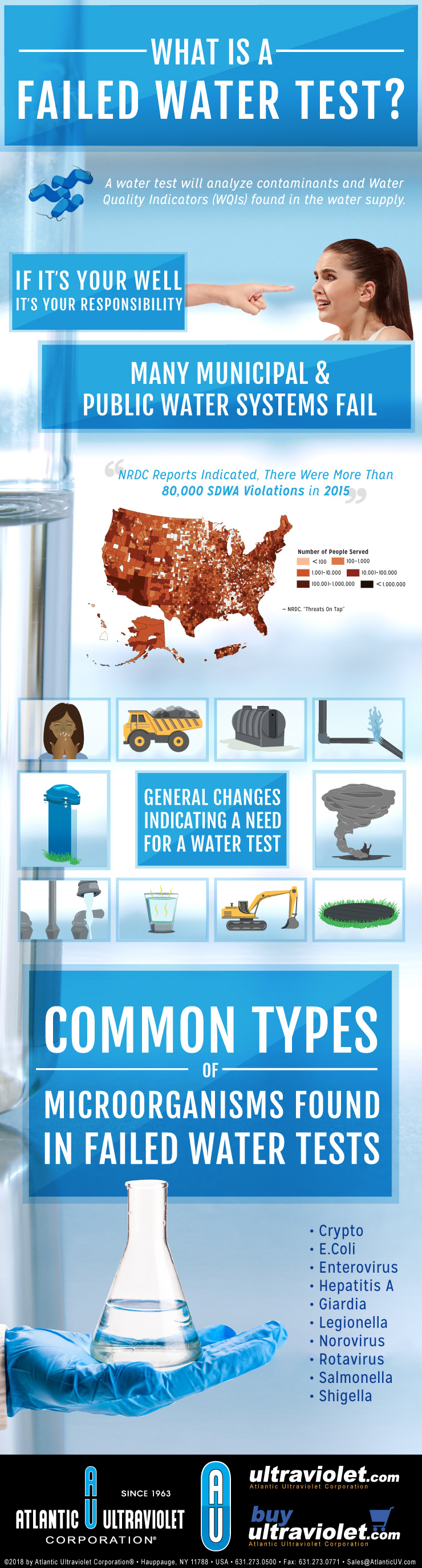 What is a Failed Water Test? Infographic