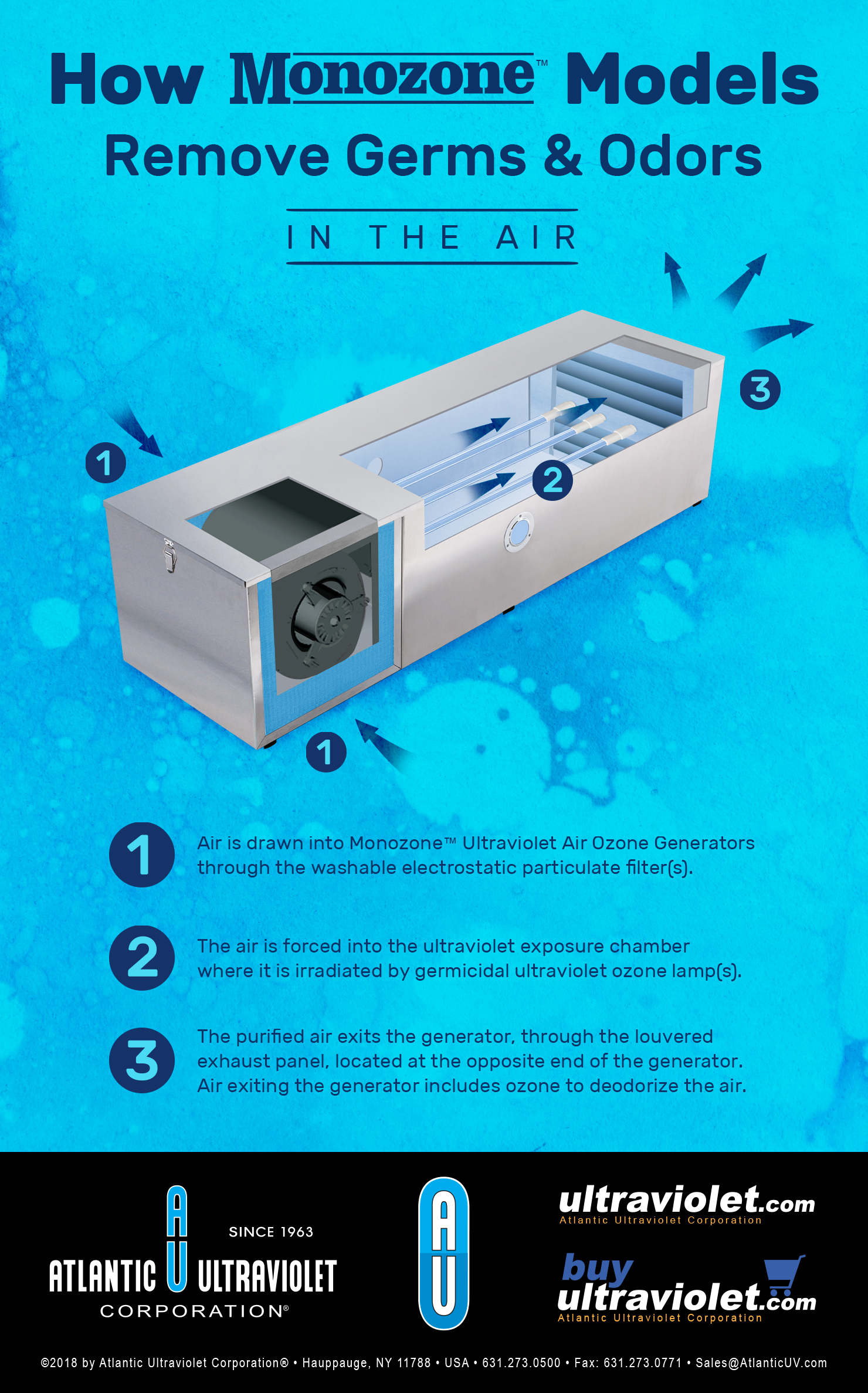 How Monozone Models Remove Germs and Odors in the Air - Infographic