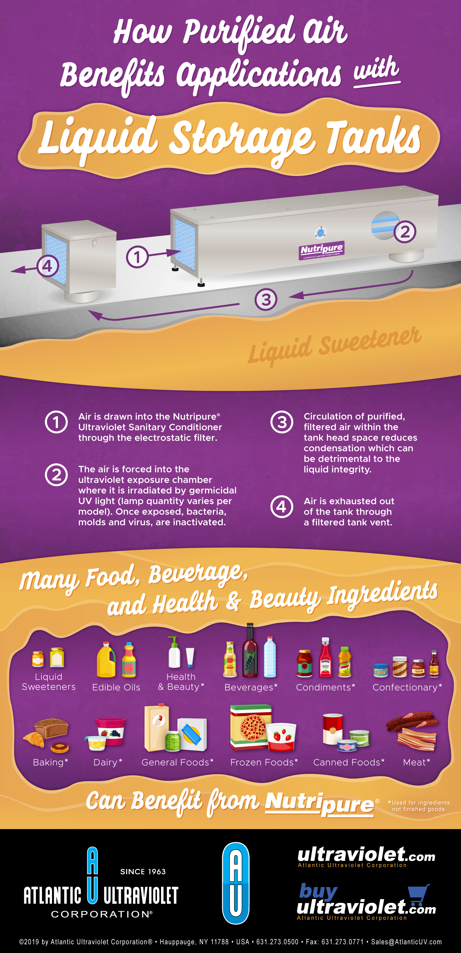 Purified Air for Liquid Storage Benefits Food, Pharmaceutical, and Beverage Applications - Infographic