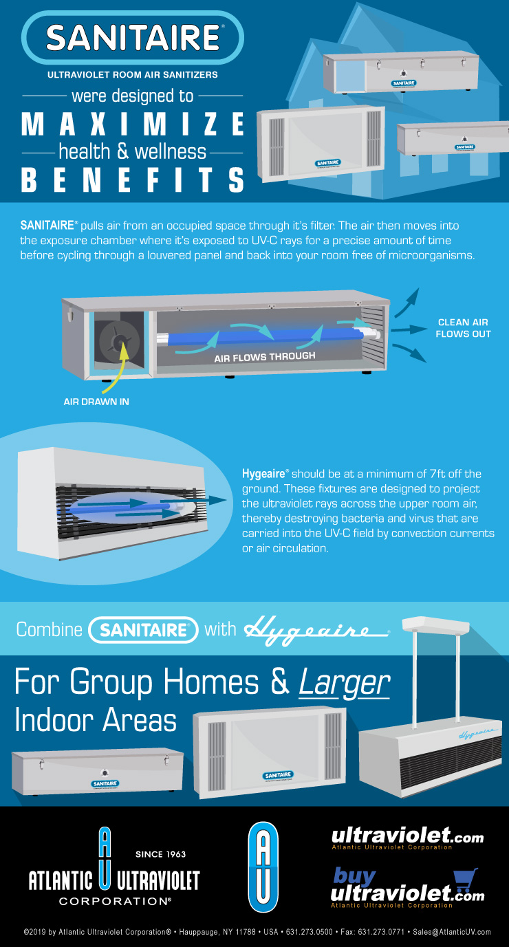 SANITAIRE Ultraviolet Room Air Sanitizers were Designed to Maximize Health & Wellness Benefits