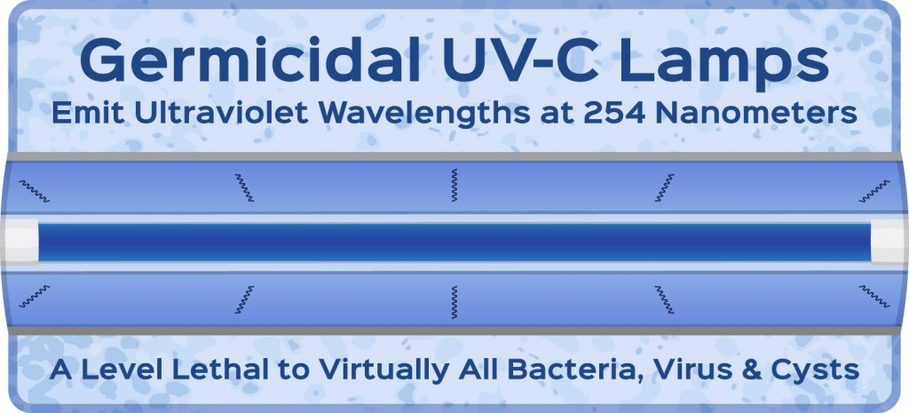 Germicidal UV-C Lamps Emit Ultraviolet Rays at 254 Nanometers, a Level Lethal to Virtually All Bacteria, Virus & Cysts