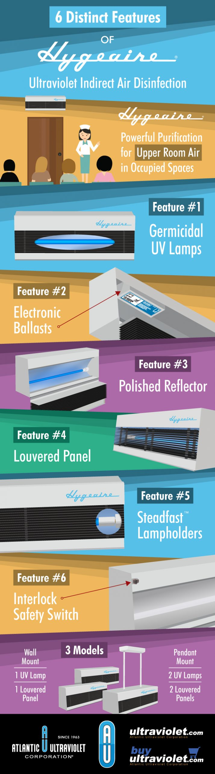 Infographic: 6 Distinct Features of Hygeaire Ultraviolet Indirect Air Disinfection