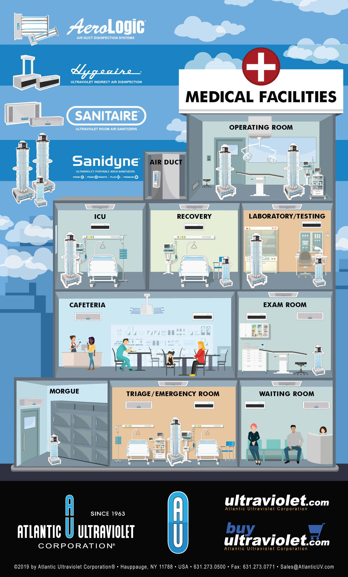 Visual: How Disinfection for Medical Facilities Can Benefit from Adding UV-C Air & Surface Models