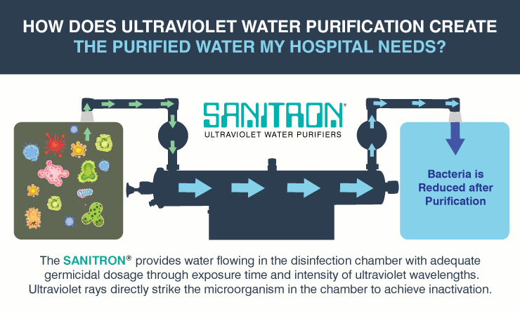 Ultraviolet Water Purification Systems for Hospital Needs