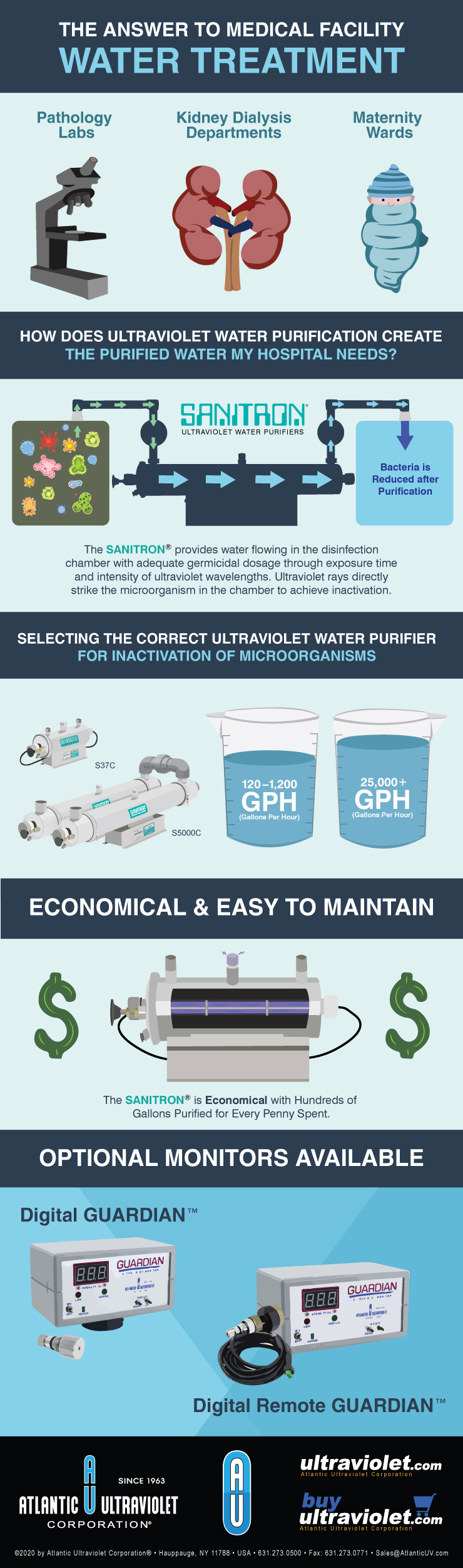 Infographic: The Answer to Medical Facility Water Treatment