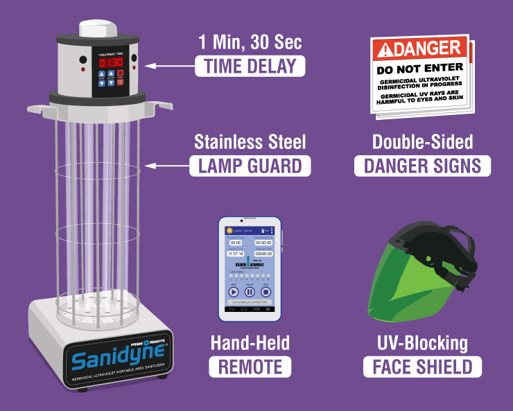 Safety Features of the Sanidyne Prime Remote