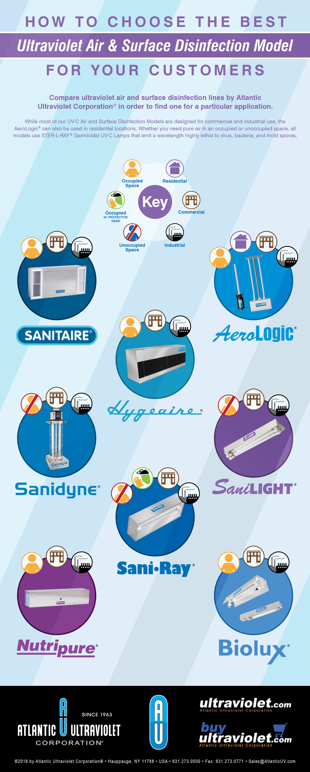 Compare Ultraviolet Air and Surface Disinfection for Your Customers - Infographic